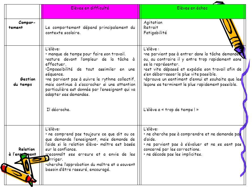 Relation au groupe classe Lélève: participe au travail collectif.