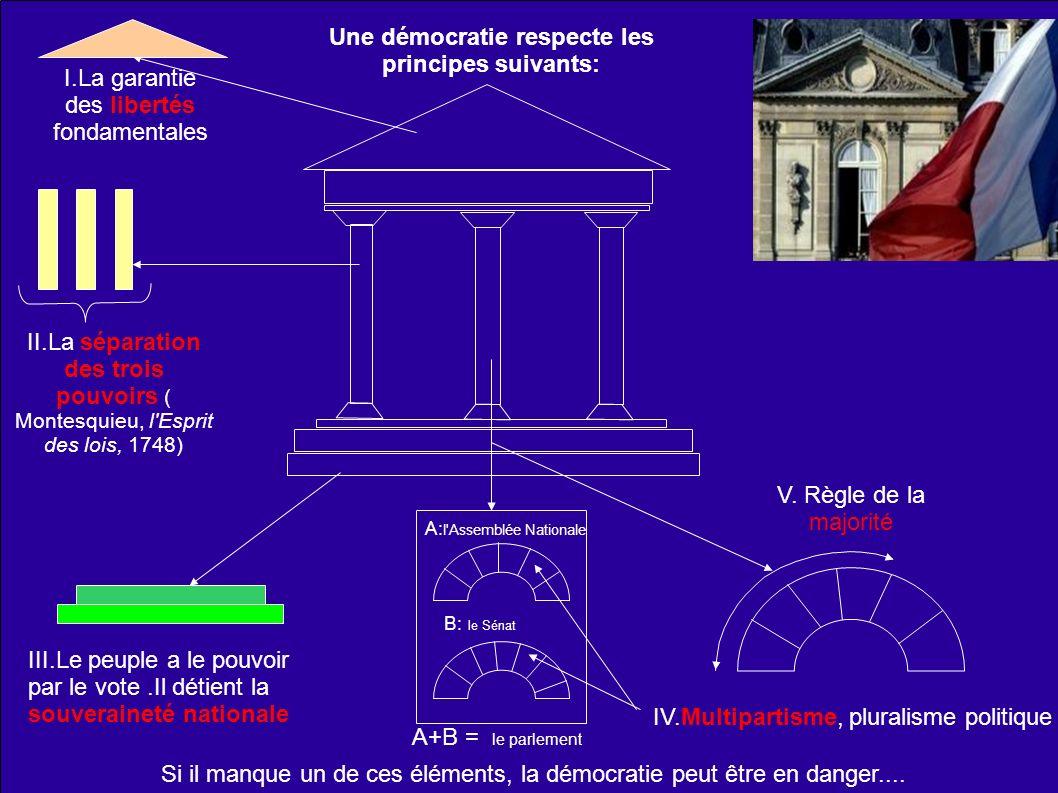 Une démocratie respecte les principes suivants: I.La garantie des libertés fondamentales II.La séparation des trois pouvoirs ( Montesquieu, l'Esprit d