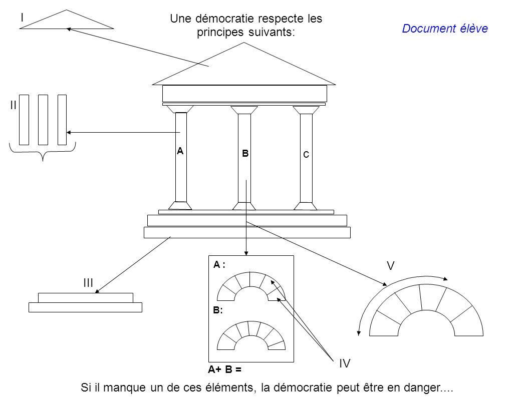Une démocratie respecte les principes suivants: Si il manque un de ces éléments, la démocratie peut être en danger.... A B: A+ B = A : B c I II III IV