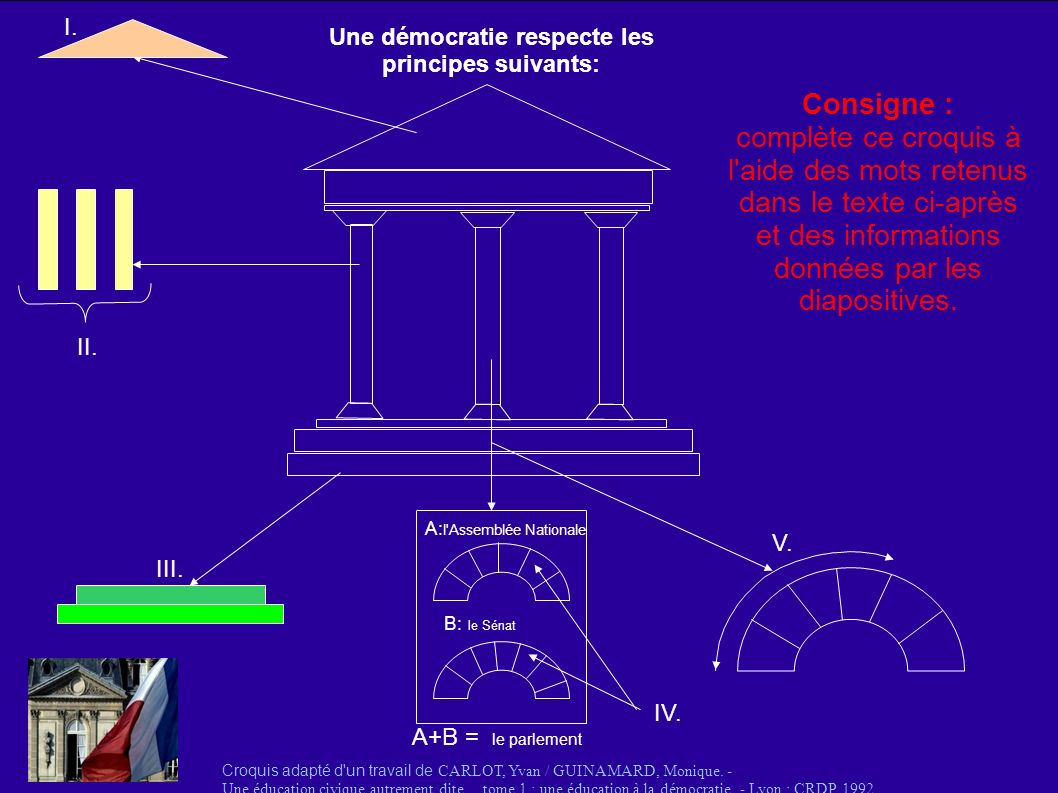 Une démocratie respecte les principes suivants: I. II. III. Croquis adapté d'un travail de CARLOT, Yvan / GUINAMARD, Monique. - Une éducation civique