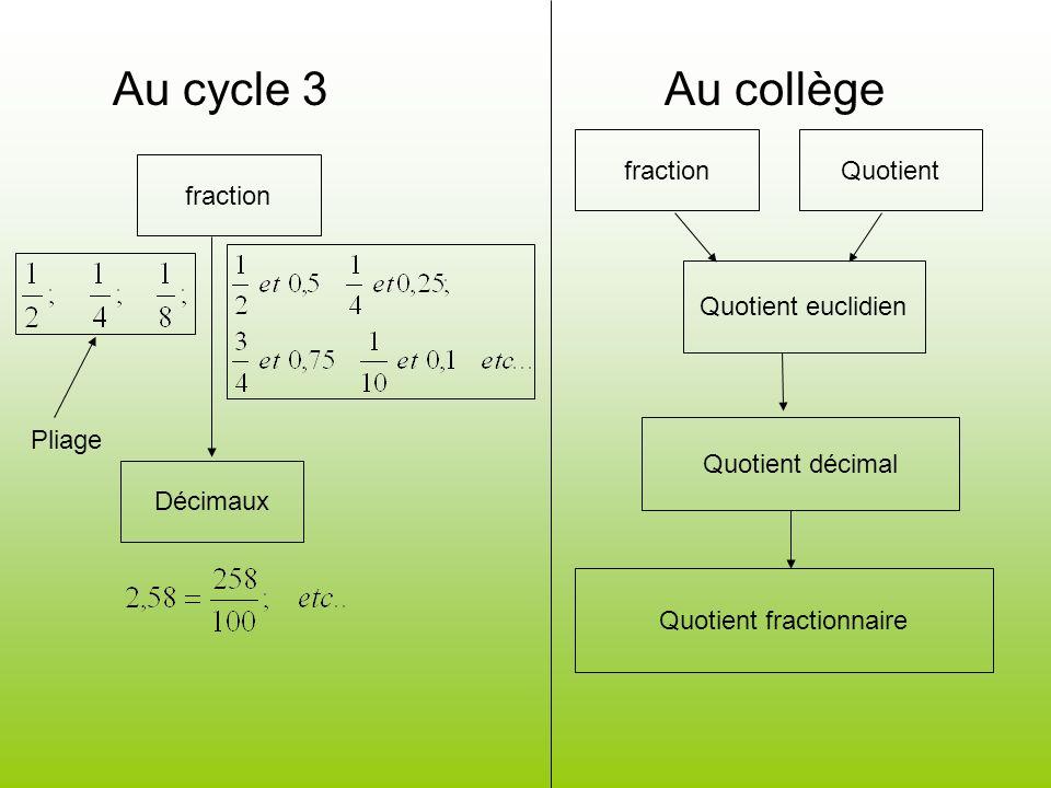 Au cycle 3 Au collège fraction Décimaux Pliage fractionQuotient Quotient euclidien Quotient décimal Quotient fractionnaire