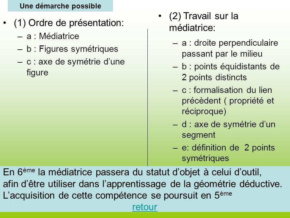 (1) Ordre de présentation: –a : Médiatrice –b : Figures symétriques –c : axe de symétrie dune figure (2) Travail sur la médiatrice: –a : droite perpen