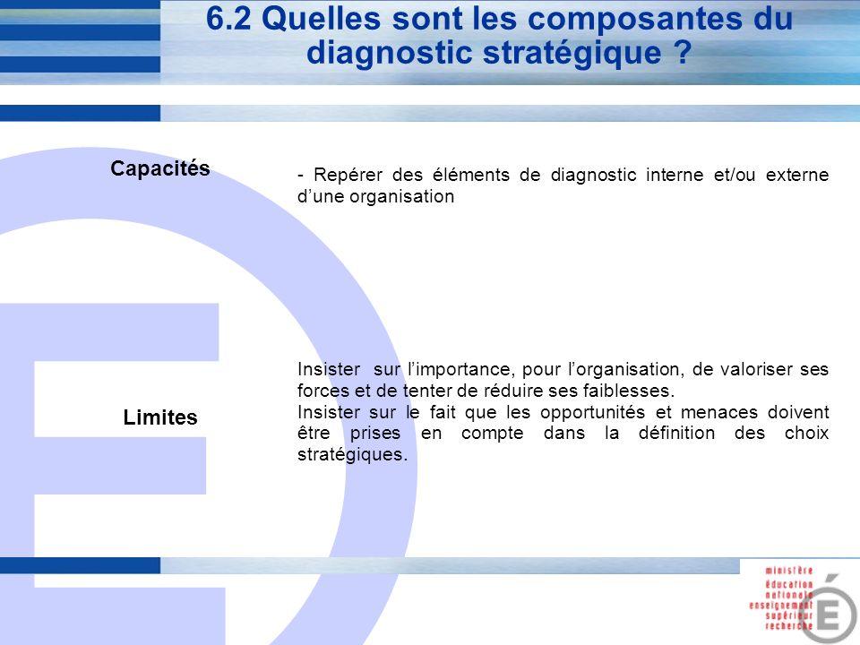 E 24 6.2 Quelles sont les composantes du diagnostic stratégique ? Capacités - Repérer des éléments de diagnostic interne et/ou externe dune organisati