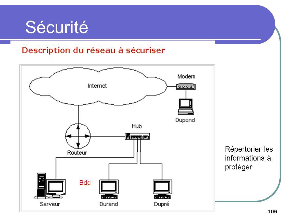 Sécurité 106 Bdd Répertorier les informations à protéger