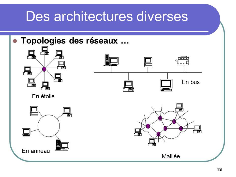 Des architectures diverses 13 Topologies des réseaux … En étoile En bus Maillée En anneau
