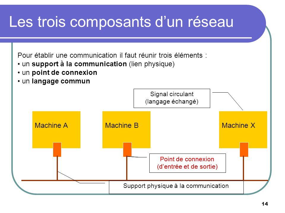 Les trois composants dun réseau 14 Pour établir une communication il faut réunir trois éléments : un support à la communication (lien physique) un poi