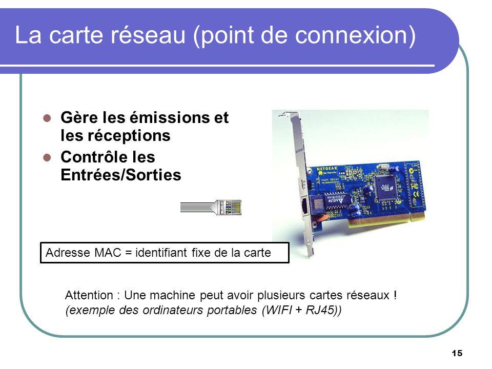 La carte réseau (point de connexion) Gère les émissions et les réceptions Contrôle les Entrées/Sorties 15 Attention : Une machine peut avoir plusieurs
