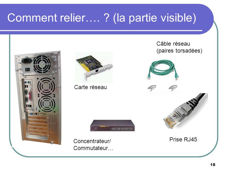 Comment relier…. ? (la partie visible) 18 Carte réseau Câble réseau (paires torsadées) Concentrateur/ Commutateur… Prise RJ45