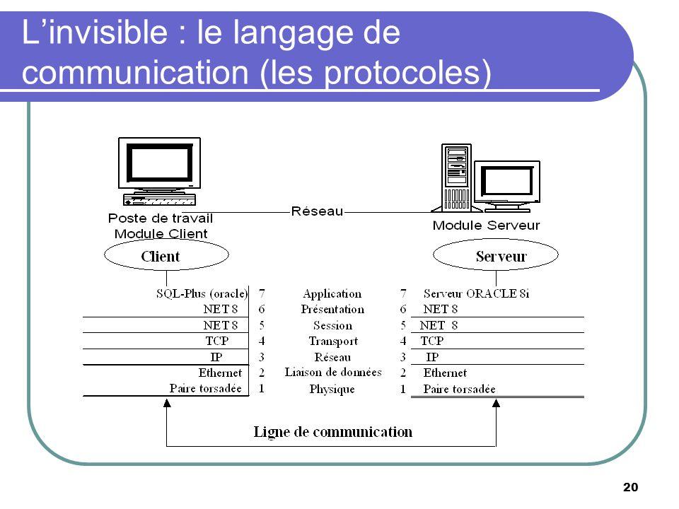 Linvisible : le langage de communication (les protocoles) 20