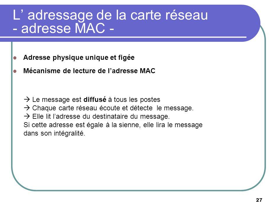 L adressage de la carte réseau - adresse MAC - 27 Adresse physique unique et figée Mécanisme de lecture de ladresse MAC Le message est diffusé à tous