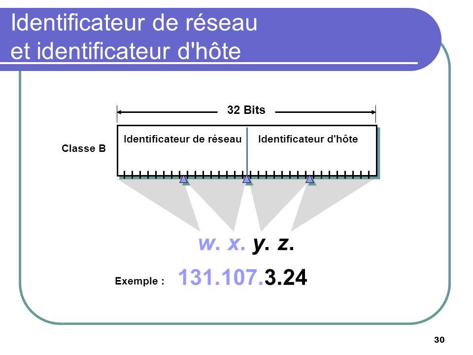 Identificateur de réseau et identificateur d'hôte 30 Identificateur de réseauIdentificateur d'hôte 32 Bits w. x. y. z. 131.107.3.24 Exemple : Classe B