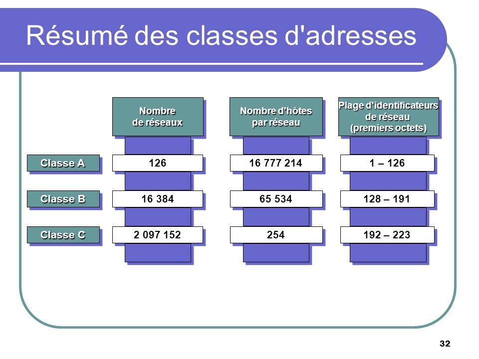 Résumé des classes d'adresses 32 Nombre de réseaux Nombre 126 16 384 2 097 152 Nombre d'hôtes par réseau Nombre d'hôtes par réseau 16 777 214 65 534 2