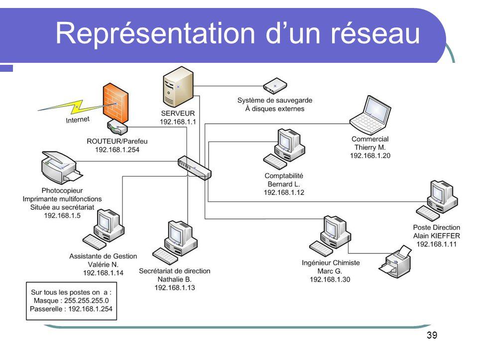 39 Représentation dun réseau