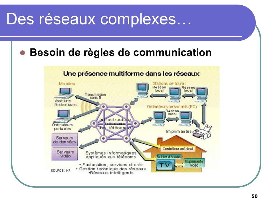 Des réseaux complexes… 50 Besoin de règles de communication