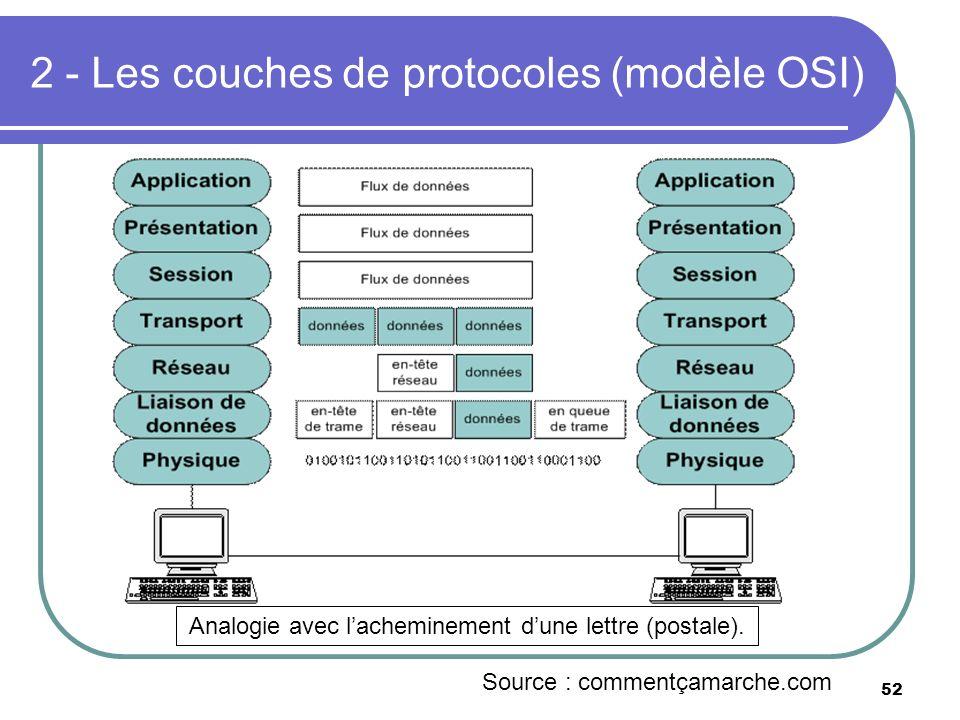 2 - Les couches de protocoles (modèle OSI) 52 Analogie avec lacheminement dune lettre (postale). Source : commentçamarche.com