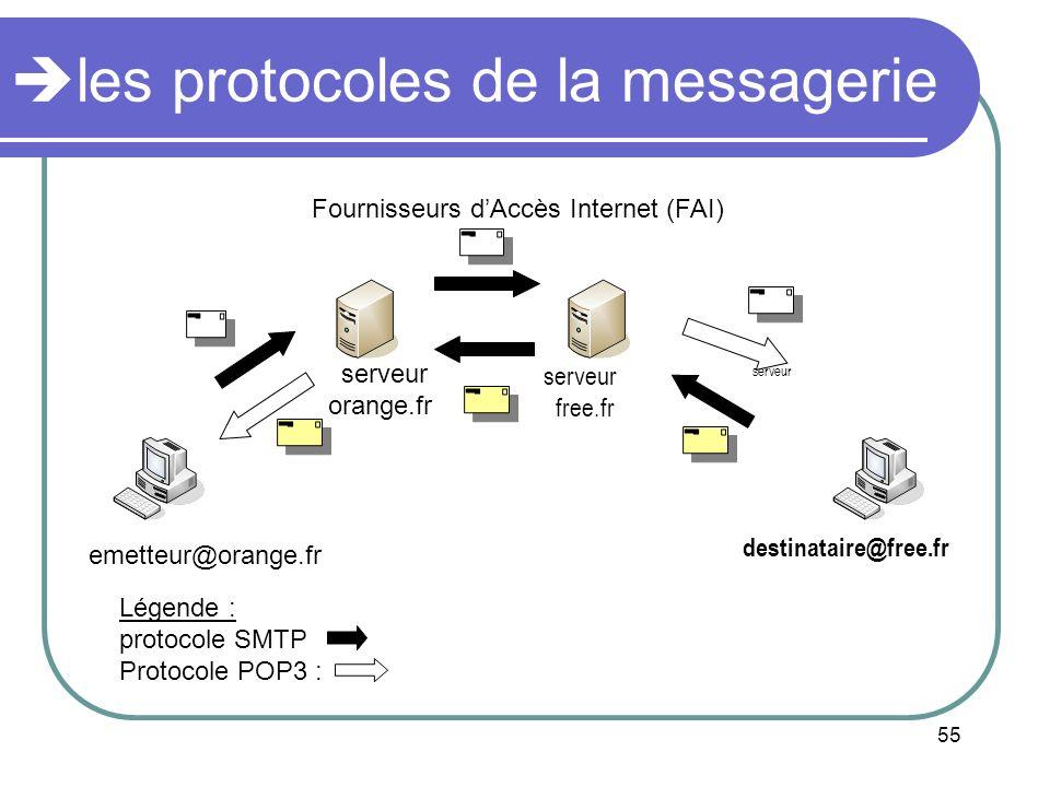 55 les protocoles de la messagerie emetteur@orange.fr destinataire@free.fr serveur orange.fr serveur free.fr Légende : protocole SMTP Protocole POP3 :