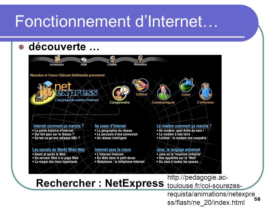 Fonctionnement dInternet… 58 découverte … Rechercher : NetExpress http://pedagogie.ac- toulouse.fr/col-sourezes- requista/animations/netexpre ss/flash