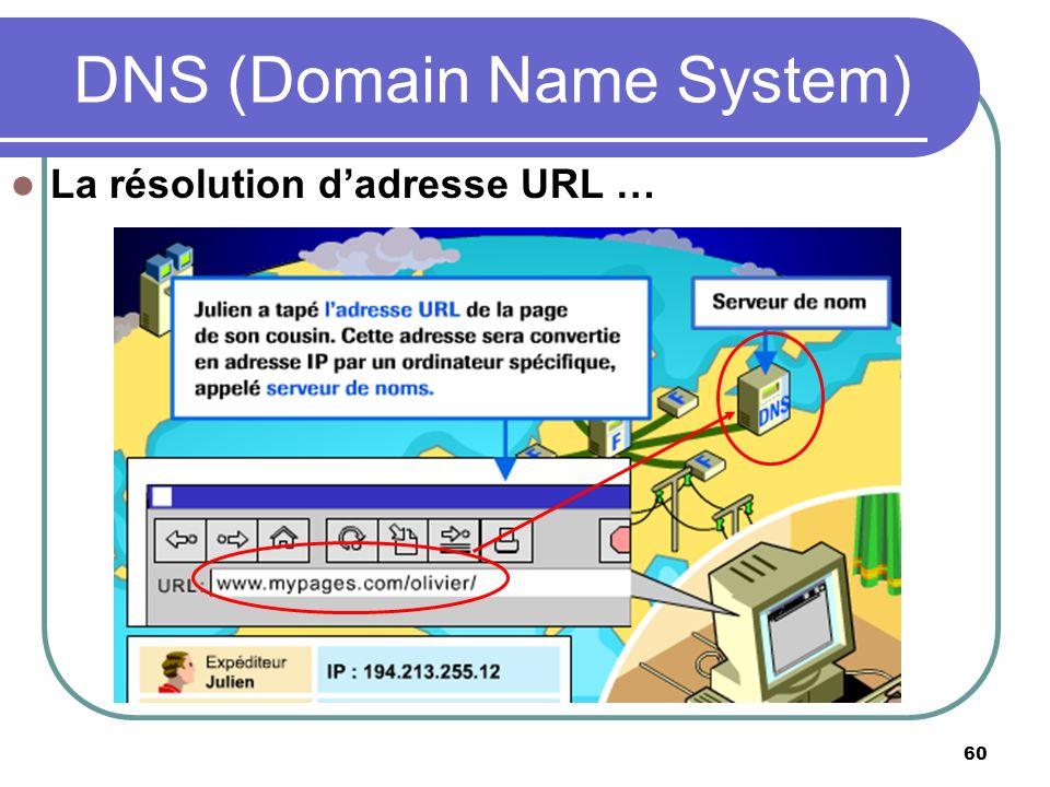 60 La résolution dadresse URL … DNS (Domain Name System)