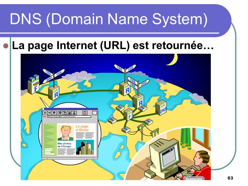 63 La page Internet (URL) est retournée… DNS (Domain Name System)