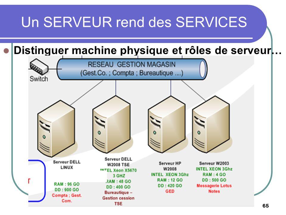 65 Distinguer machine physique et rôles de serveur… Un SERVEUR rend des SERVICES