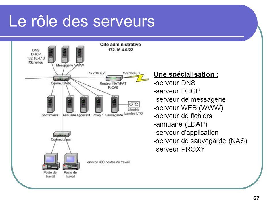 Le rôle des serveurs 67 Une spécialisation : -serveur DNS -serveur DHCP -serveur de messagerie -serveur WEB (WWW) -serveur de fichiers -annuaire (LDAP