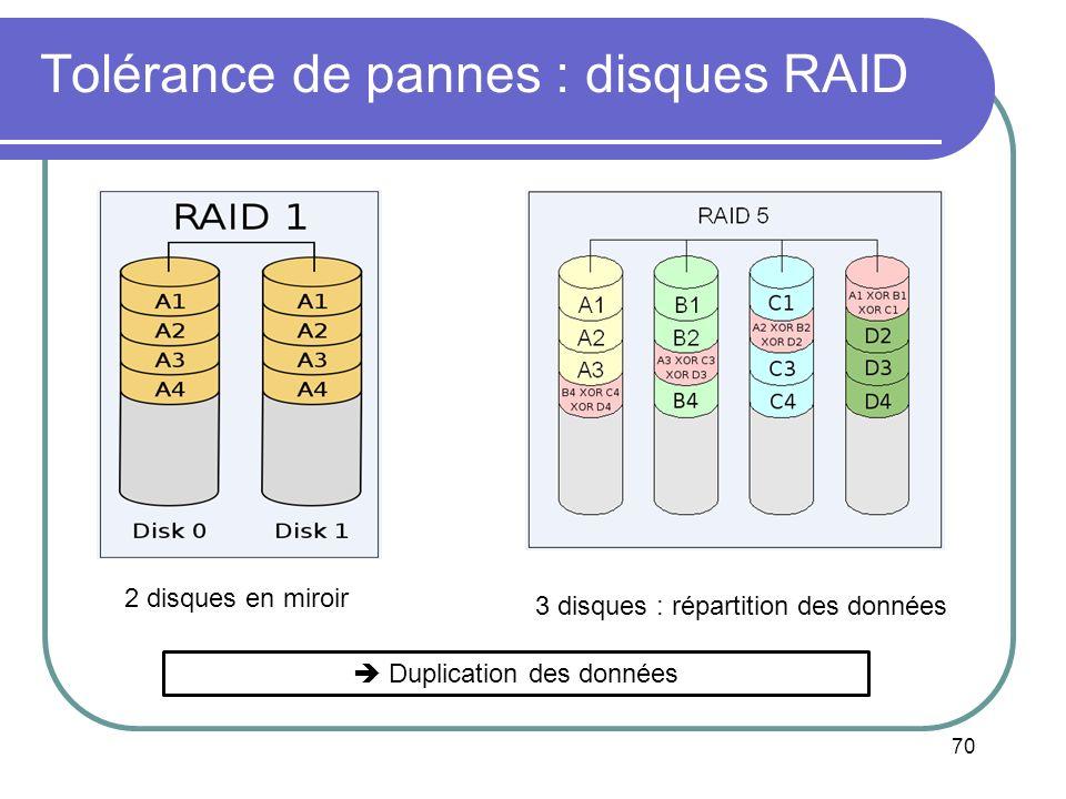 70 Tolérance de pannes : disques RAID Duplication des données 2 disques en miroir 3 disques : répartition des données