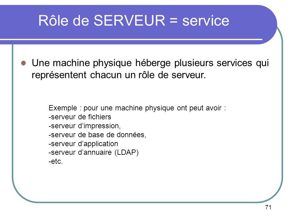 71 Rôle de SERVEUR = service Une machine physique héberge plusieurs services qui représentent chacun un rôle de serveur. Exemple : pour une machine ph