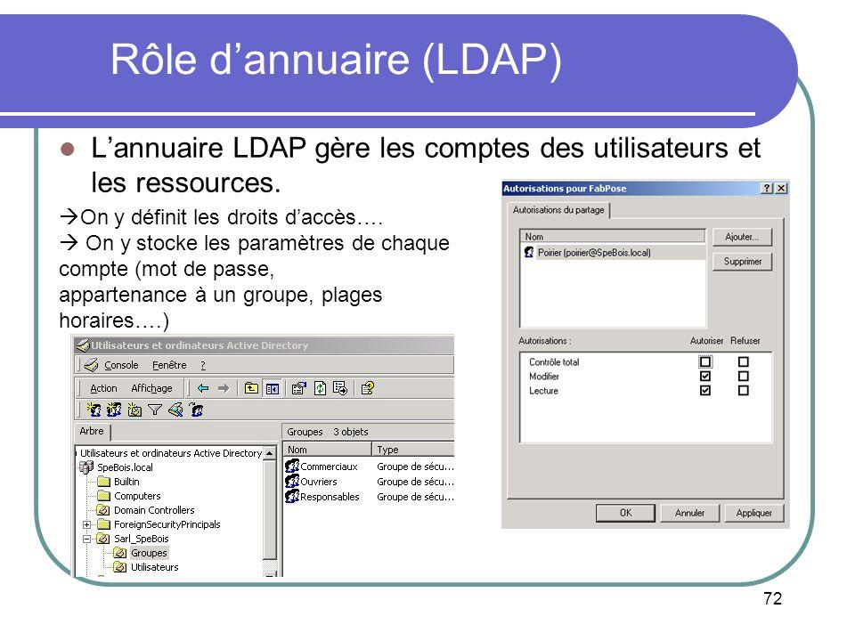 72 Rôle dannuaire (LDAP) Lannuaire LDAP gère les comptes des utilisateurs et les ressources. On y définit les droits daccès…. On y stocke les paramètr