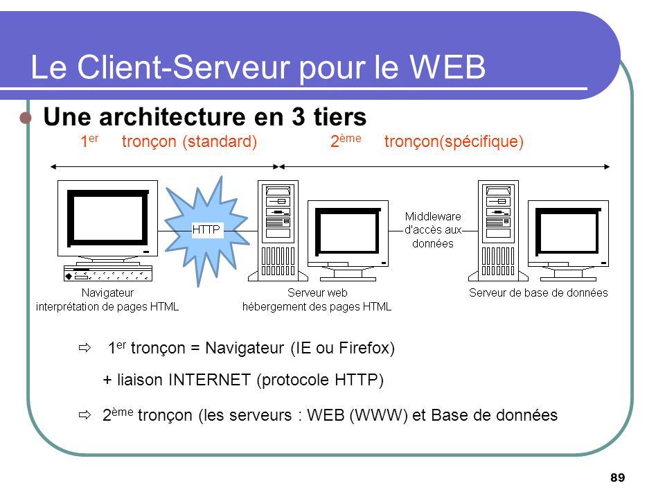 Le Client-Serveur pour le WEB Une architecture en 3 tiers 89 1 er tronçon = Navigateur (IE ou Firefox) + liaison INTERNET (protocole HTTP) 2 ème tronç