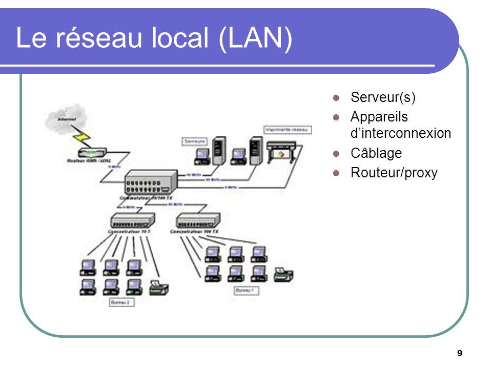 Le réseau local (LAN) Serveur(s) Appareils dinterconnexion Câblage Routeur/proxy 9