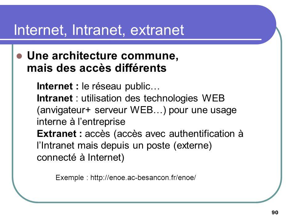 Internet, Intranet, extranet Une architecture commune, mais des accès différents 90 Internet : le réseau public… Intranet : utilisation des technologi