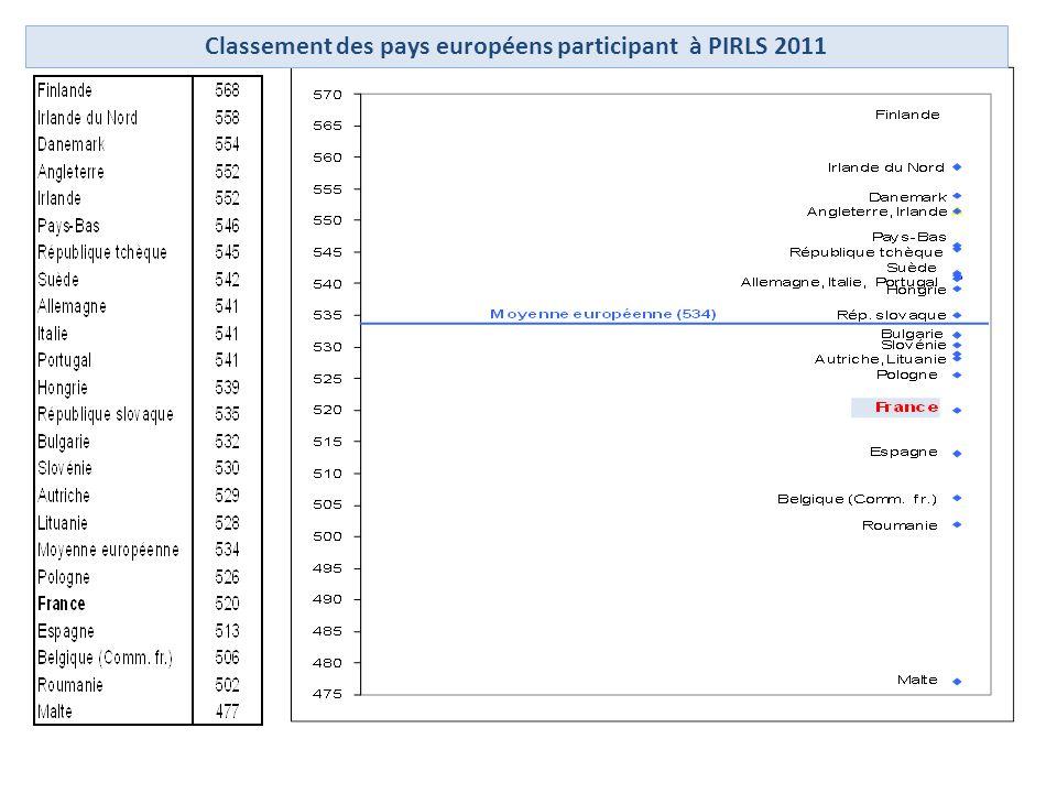 Classement des pays européens participant à PIRLS 2011