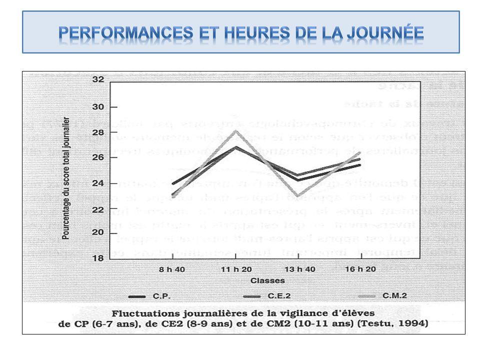Daprès Testu (1994), INSERM, 2001, p. 54.