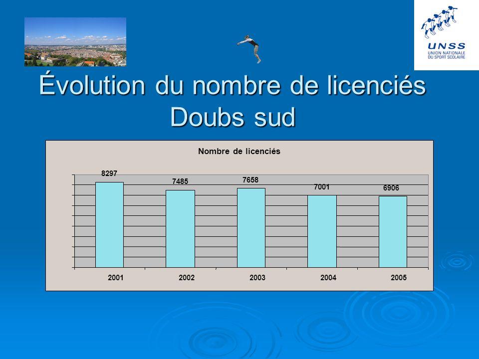 Licenciés dans le Doubs sud (6906) Collèges 4 964 (71 %) Lycées 1 700 (24 %) L.P. 242 (5 %) 20,72 % sur le nb total délèves 25,62% 10,33% 15,61%