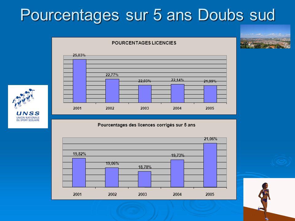 Évolution du nombre de licenciés Doubs sud Nombre de licenciés 8297 7485 7658 7001 6906 20012002200320042005