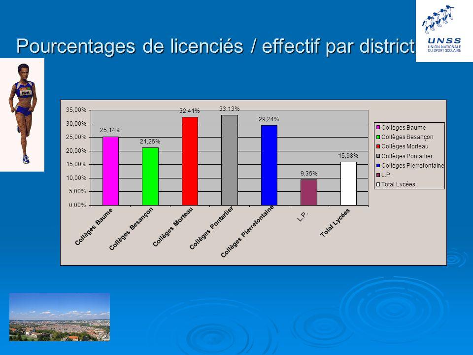 Pourcentages sur 5 ans Doubs sud POURCENTAGES LICENCIES 25,03% 22,77% 22,03% 22,14% 21,99% 20012002200320042005 Pourcentages des licences corrigés sur