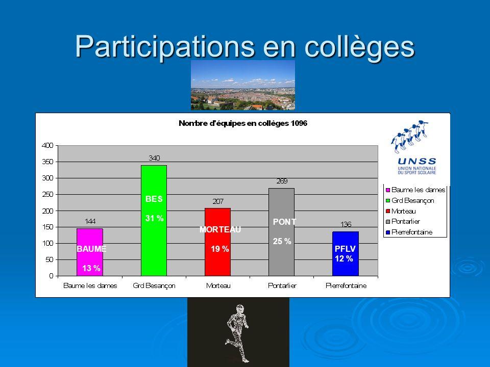 Quelques chiffres marquants… Handball: 1690 participants Cross: 1300 participants Le badminton et le tennis de table: 1302 participants Volley-ball: 1