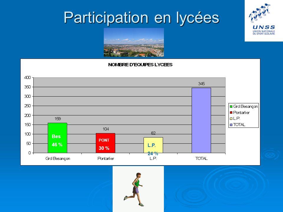 Participations en collèges BAUME 13 % BES 31 % MORTEAU 19 % PONT 25 % PFLV 12 %