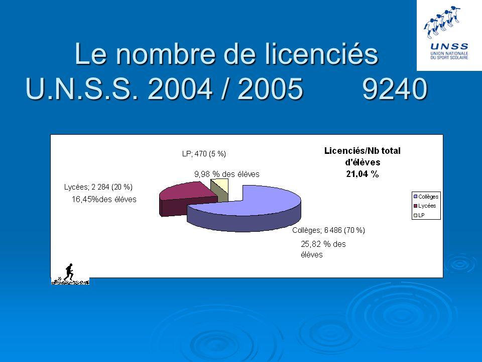 Bilan qualitatif du Doubs sud Outre les nombreux podiums obtenus dans les différents championnats de France U.N.S.S.