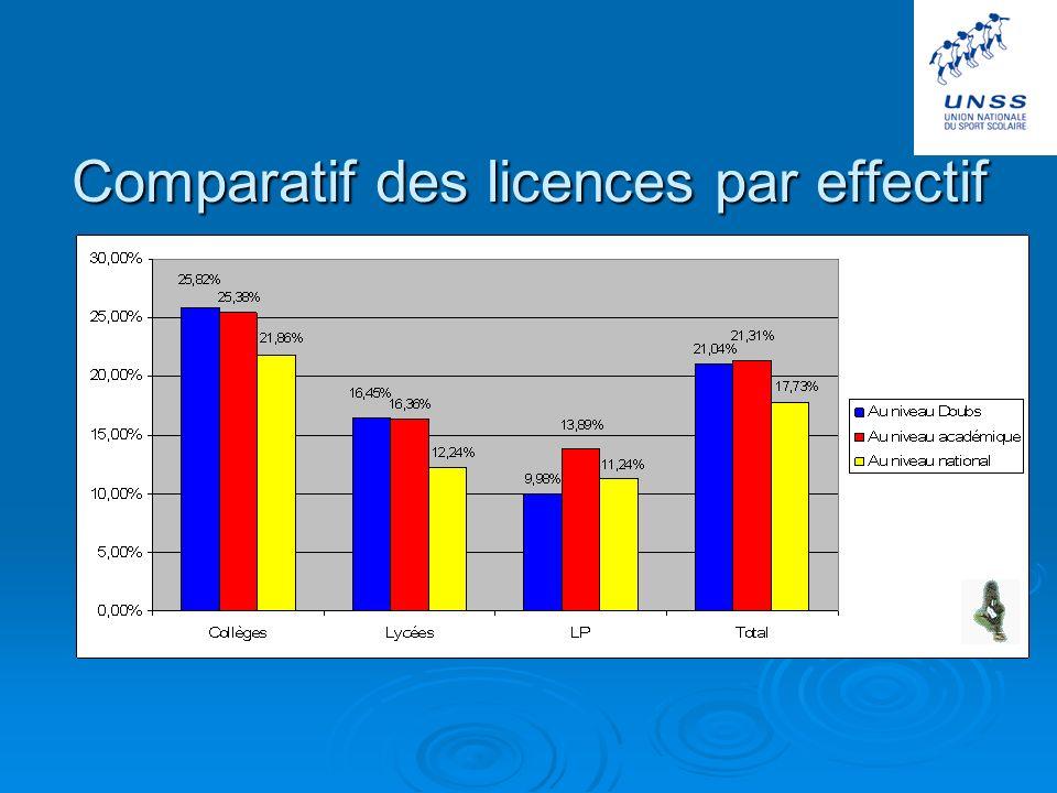 CHALLENGE DEPARTEMENTAL Les règles du challenge départemental ont été revues lors de la réunion des coordonnateurs des districts (Montbéliard compris) du premier trimestre.