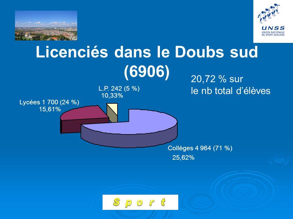 Licenciés dans le Doubs sud (6906) Collèges 4 964 (71 %) Lycées 1 700 (24 %) L.P.
