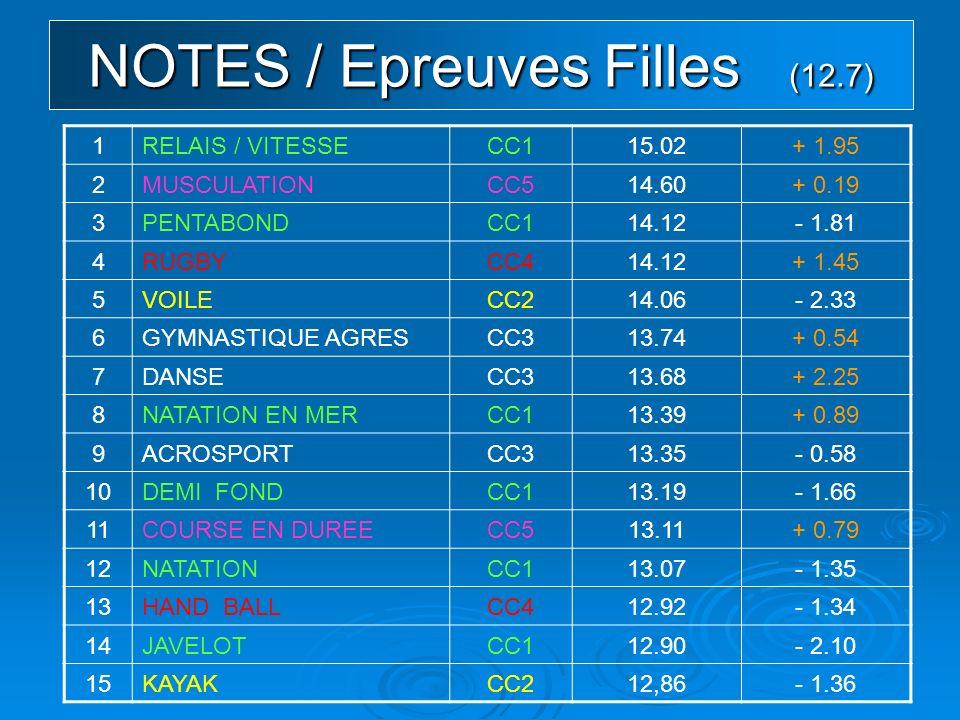 NOTES / Epreuves Filles (12.7) 1RELAIS / VITESSECC115.02+ 1.95 2MUSCULATIONCC514.60+ 0.19 3PENTABONDCC114.12- 1.81 4RUGBYCC414.12+ 1.45 5VOILECC214.06- 2.33 6GYMNASTIQUE AGRESCC313.74+ 0.54 7DANSECC313.68+ 2.25 8NATATION EN MERCC113.39+ 0.89 9ACROSPORTCC313.35- 0.58 10DEMI FONDCC113.19- 1.66 11COURSE EN DUREECC513.11+ 0.79 12NATATIONCC113.07- 1.35 13HAND BALLCC412.92- 1.34 14JAVELOTCC112.90- 2.10 15KAYAKCC212,86- 1.36