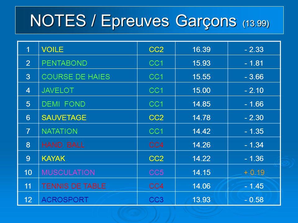 NOTES / Epreuves Garçons (13.99) 1VOILECC216.39- 2.33 2PENTABONDCC115.93- 1.81 3COURSE DE HAIESCC115.55- 3.66 4JAVELOTCC115.00- 2.10 5DEMI FONDCC114.85- 1.66 6SAUVETAGECC214.78- 2.30 7NATATIONCC114.42- 1.35 8HAND BALLCC414.26- 1.34 9KAYAKCC214.22- 1.36 10MUSCULATIONCC514.15+ 0.19 11TENNIS DE TABLECC414.06- 1.45 12ACROSPORTCC313.93- 0.58