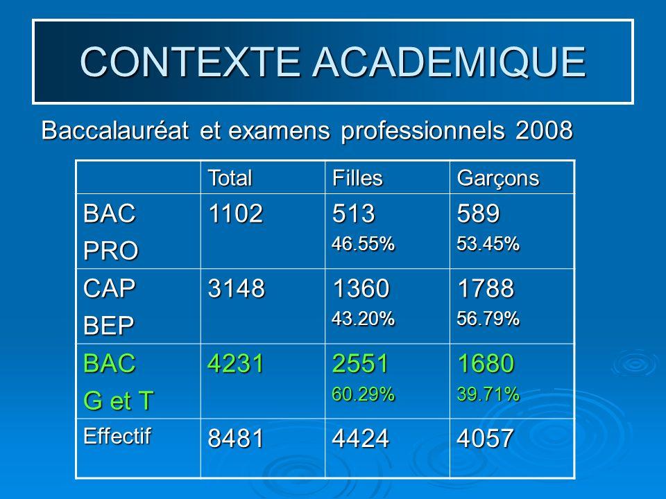 CONTEXTE ACADEMIQUE Baccalauréat et examens professionnels 2008 TotalFillesGarçonsBACPRO110251346.55%58953.45% CAPBEP3148136043.20%178856.79% BAC G et T 4231255160.29%168039.71% Effectif848144244057