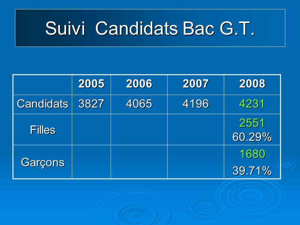 Suivi Candidats Bac G.T.