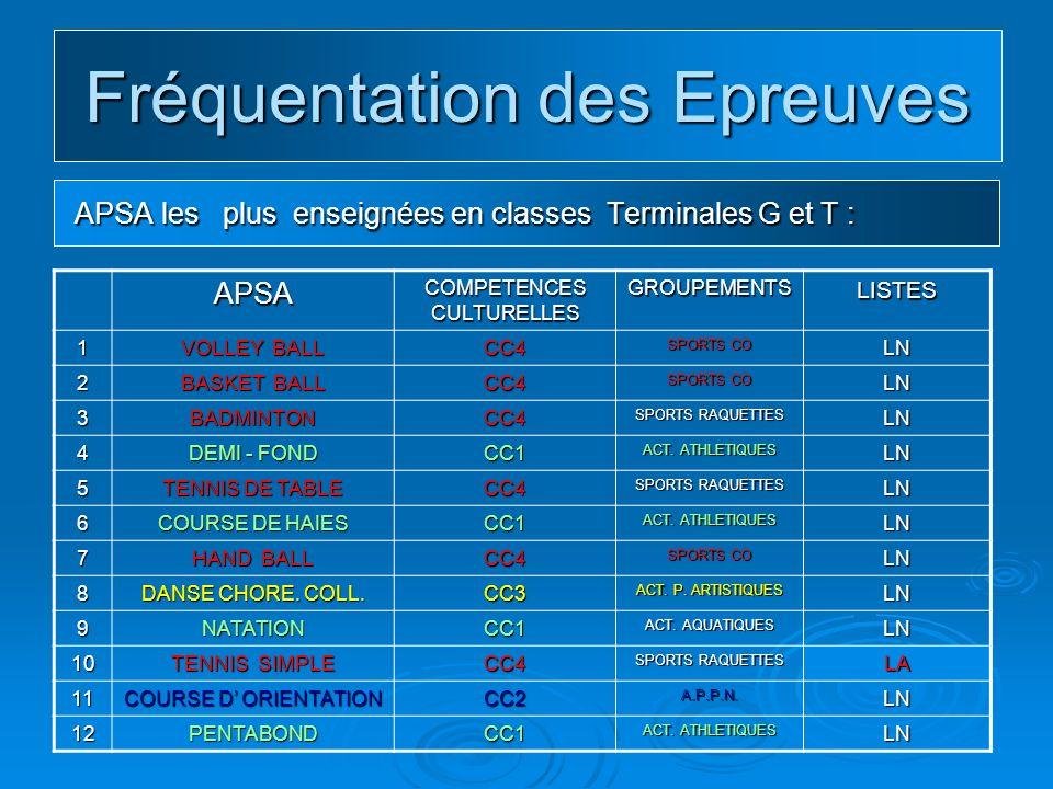 Fréquentation des Epreuves APSA les moins enseignées en classes Terminales G et T : APSA les moins enseignées en classes Terminales G et T :APSAC.C.LISTECANDIDATSFILLESGARCONS13 GYMNASTIQUE AGRES 3LN31623086 14ACROSPORT3LN29829867 15 LANCER JAVELOT 1LN292292134 16MUSCULATION5LN268268157 17KAYAK2LA257123134 18 FOOT BALL 4LN16664102 19RELAIS1LN1547678 20 SAUT EN HAUTEUR 1 LN 08 1359144 21 NATATION EN MER 1LA1237350 22 BOXE FRANCAISE 4LN1058134 23 COURSE EN DUREE 5LN1037033 24VOILE2LA1007426 25 LANCER DU DISQUE 1LN765620 26RUGBY4LN75966 27SAUVETAGE2LN433013