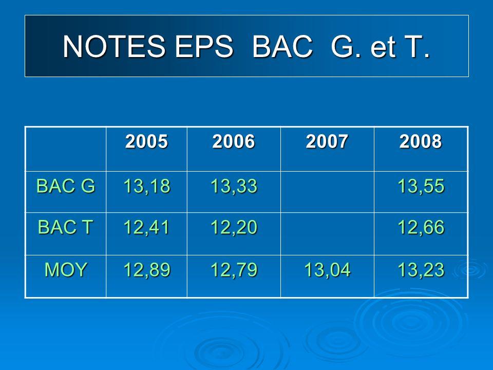 NOTES / EPREUVES 1à14 1PENTABONDCC114.83- 1.81 2VOILECC214.66- 2.33 3MUSCULATIONCC514.41+ 0.19 4RELAIS / VITESSECC114.40+ 1.95 5DEMI FONDCC113.98- 1.66 6JAVELOTCC113.87- 2.10 7COURSE DE HAIESCC113.83(- 3.66) 8NATATIONCC113.62- 1.35 9GYMNASTIQUECC313.59+ 0.54 10KAYAKCC213.57- 1.36 11HAND BALLCC413.55- 1.34 12ACROSPORTCC313.48- 0.58 13DANSECC313.41(+ 2.25) 14TENNIS DE TABLECC413,24- 1.45
