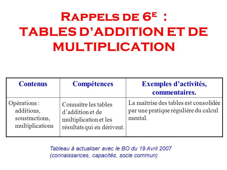 Rappels de 6 e : TABLES DADDITION ET DE MULTIPLICATION Connaître les tables daddition et de multiplication et les résultats qui en dérivent. La maîtri