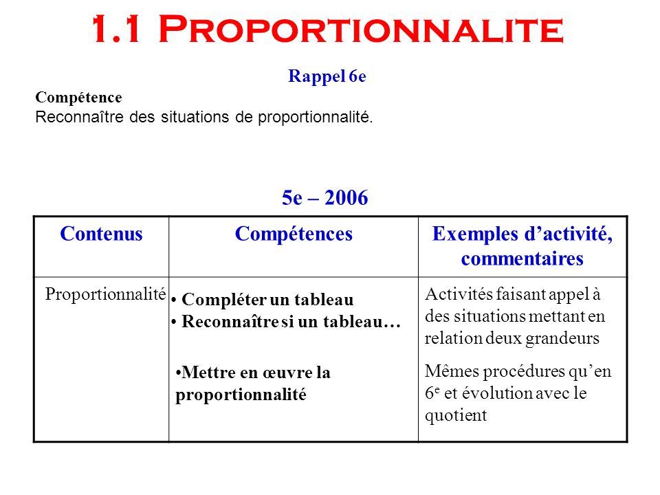 Rappel 6e Compétence Reconnaître des situations de proportionnalité. ContenusCompétencesExemples dactivité, commentaires 5e – 2006 Compléter un tablea