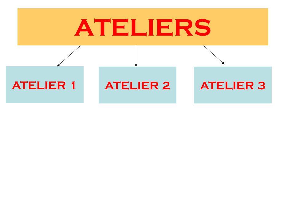 ATELIERS ATELIER 1 ATELIER 2ATELIER 3